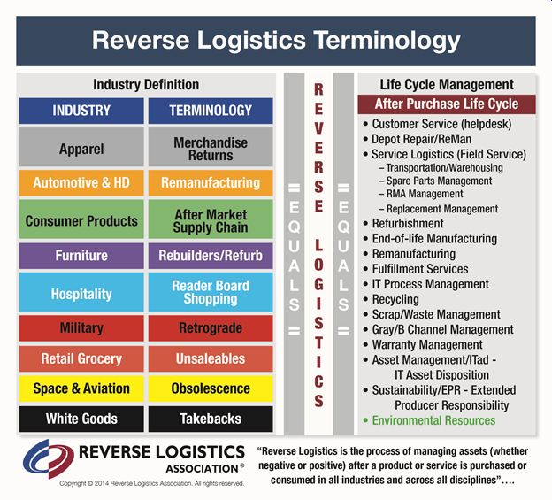 Why Reverse ... Reverse Logistics Industry In India